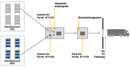 SAP EWM – Für anspruchsvolle Lagerprozesse | IGZ