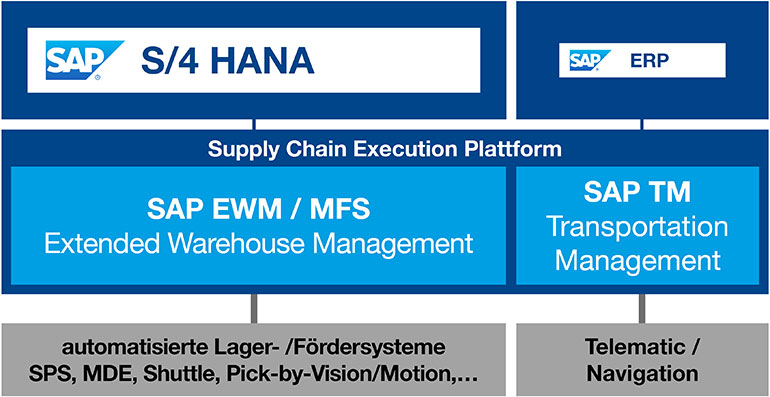 SAP EWM / MFS als Supply Chain Execution Plattform